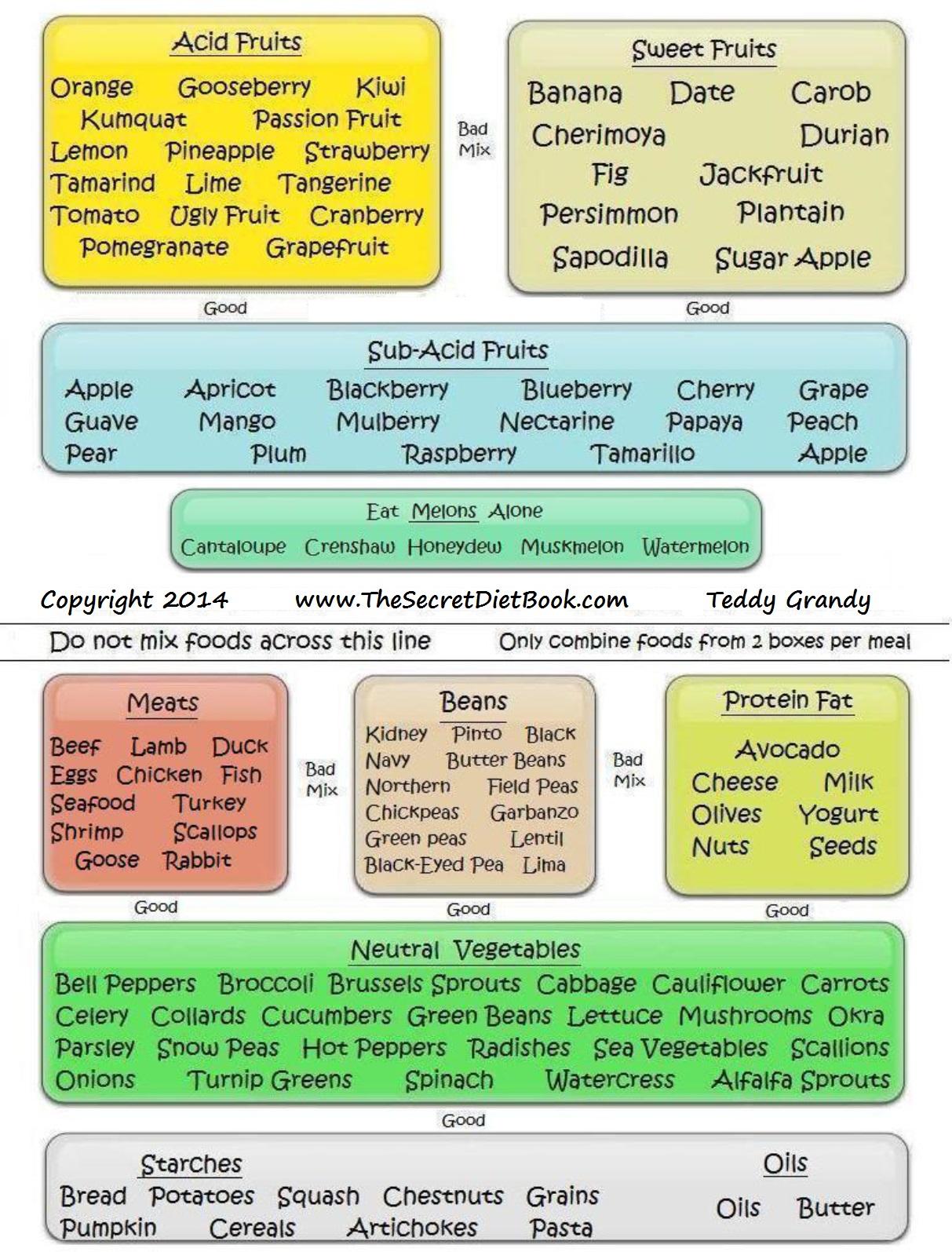 food combining diet chart